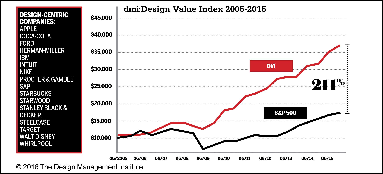 Credit to Design Management Institute